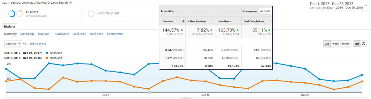 Improved Organic Ranking Chart from Google Analytics - Results Using Our Local Online Marketing Guide
